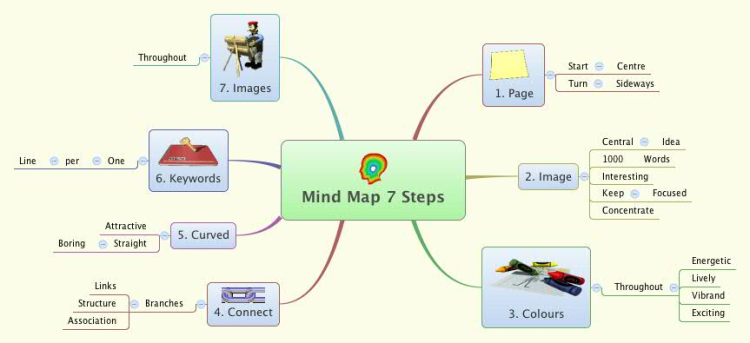 A Mind Map in 7 Steps