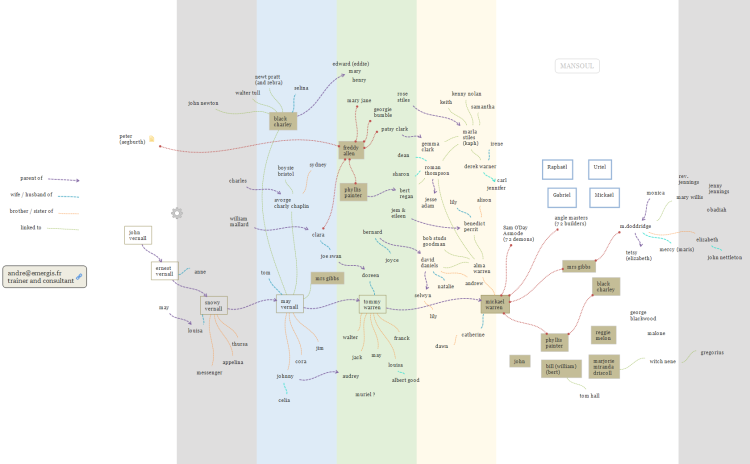 A map of the characters of Alan Moore's Jerusalem