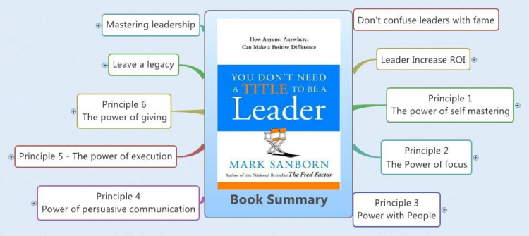 you dont need a title to Title does not equal leader titles are less important than ever before i've long believed that personal power is far more impactful than positional power my friend mark sanborn has advanced this idea for years.