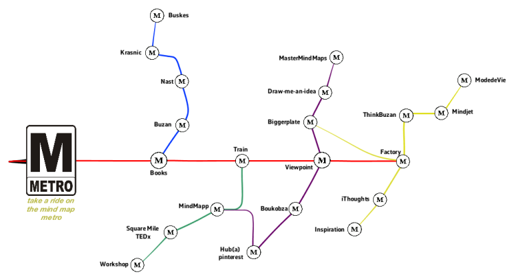 Metro named after mind mapping