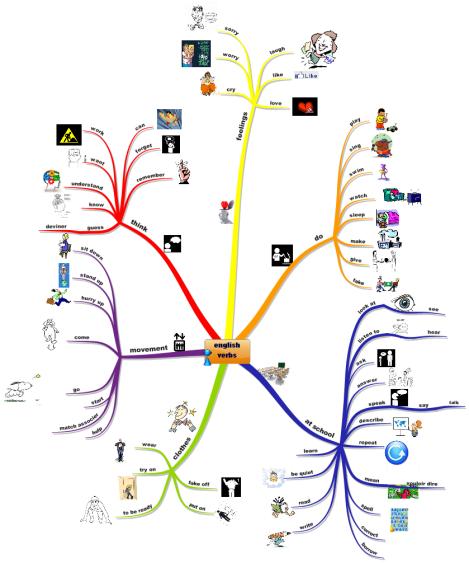 iMindMap: Anglais 6ème: english verbs mind map   Biggerplate