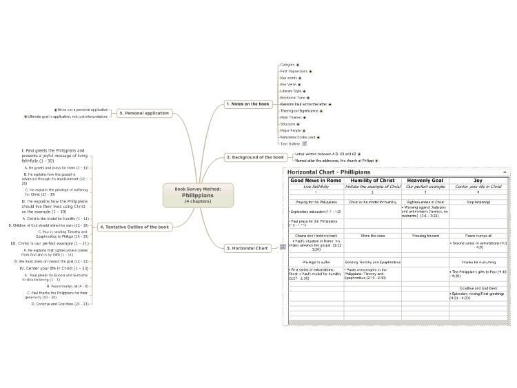 book survey method  philippians  4 chapters   mindmanager