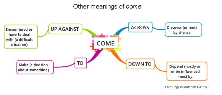 Other meanings of come