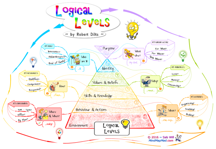 Logical Levels for Deeper Understanding - Mind Map Mad