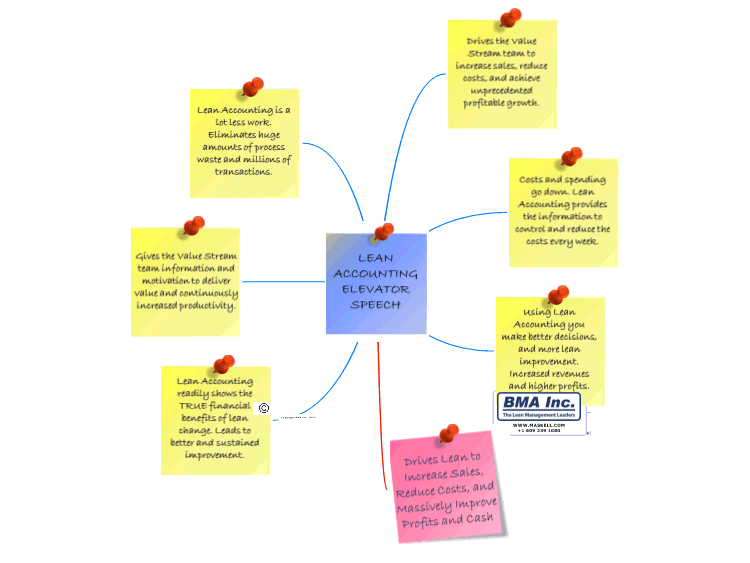 lean accounting elevator speech  mindmanager mind map