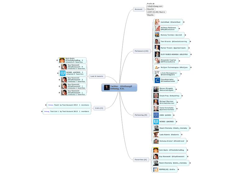Twitter information using Mind Mapping automation software