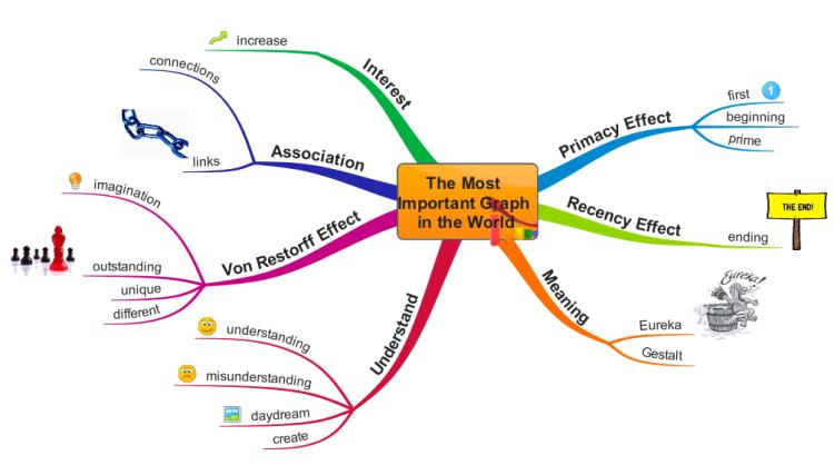 tony buzan mind map pdf free download