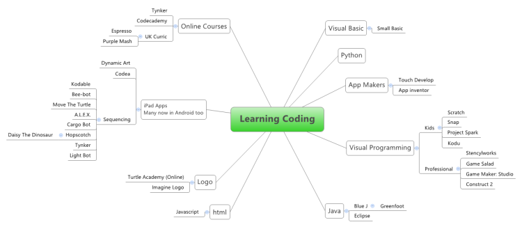Learning Coding