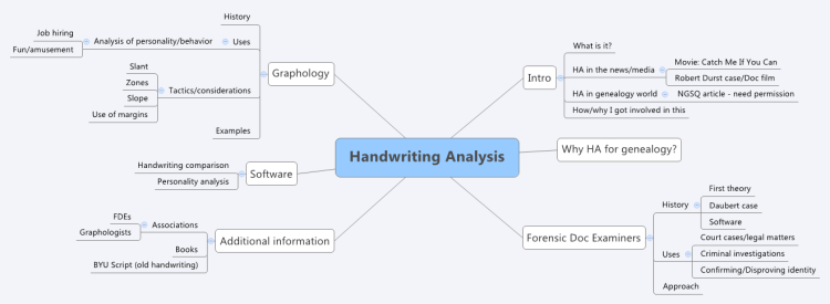 Handwriting Analysis Xmind Mind Map Template Biggerplate