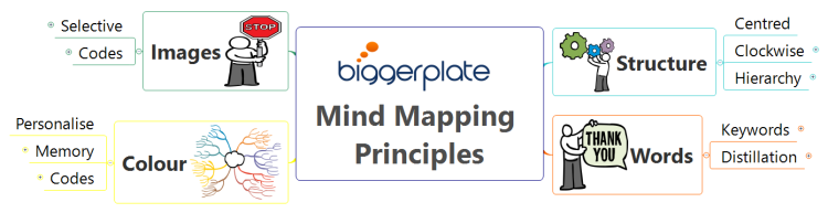 XMind for Business Productivity E-Learning: Mind Mapping Principles
