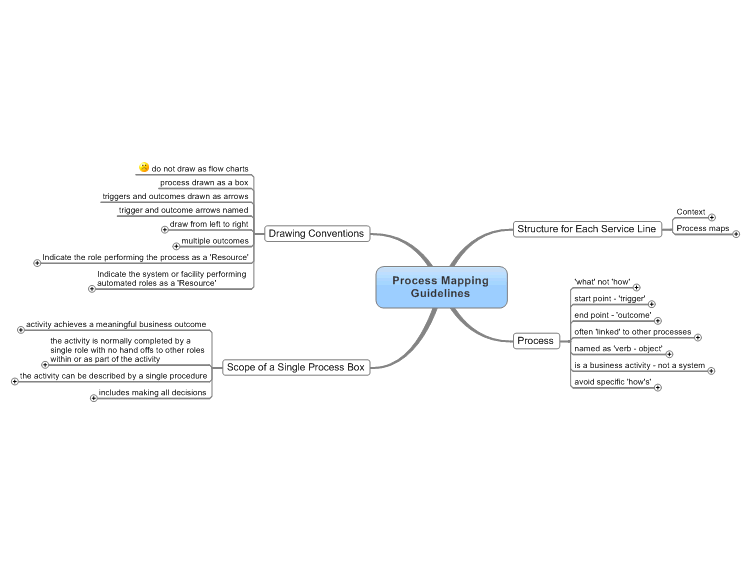 MindManager Process Mapping Guidelines Mind Map Biggerplate - How to draw a process map