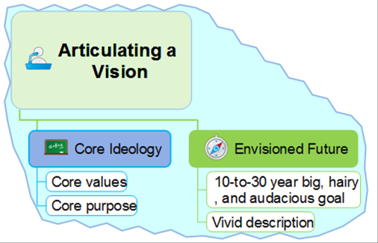 Articulating a Vision