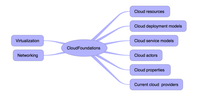 Cloud Com Big Picture: iThoughts mind map template | Biggerplate on