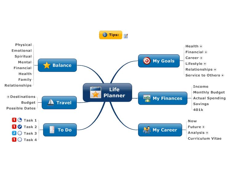 mindmanager life planner mind map biggerplate