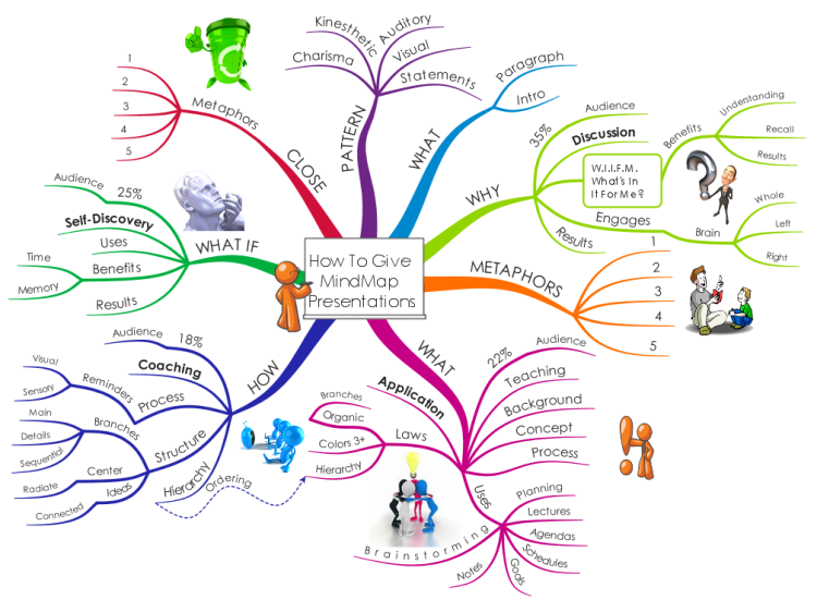 How To Give MindMap Presentations