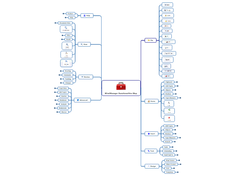 MindManager Functionalities Map