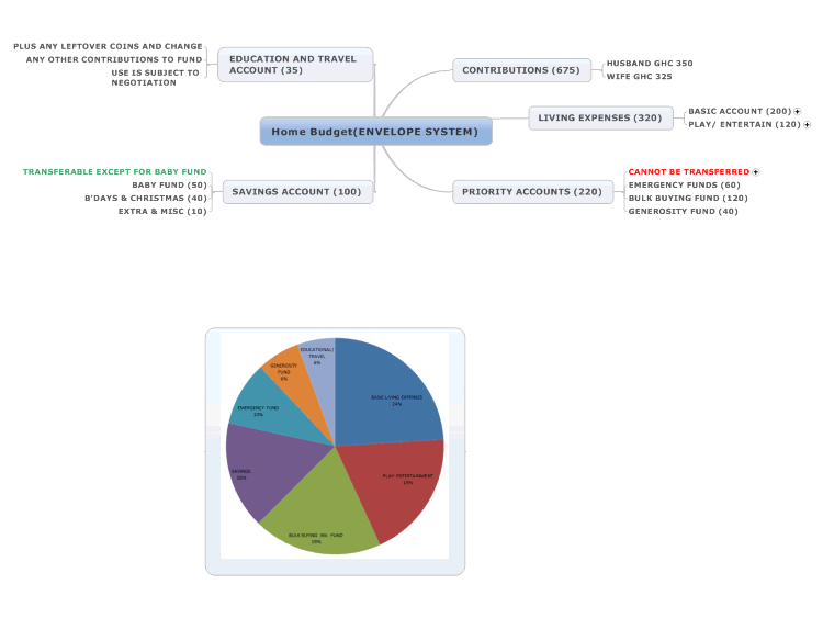Home Budget (ENVELOPE SYSTEM): MindManager mind map template ... on