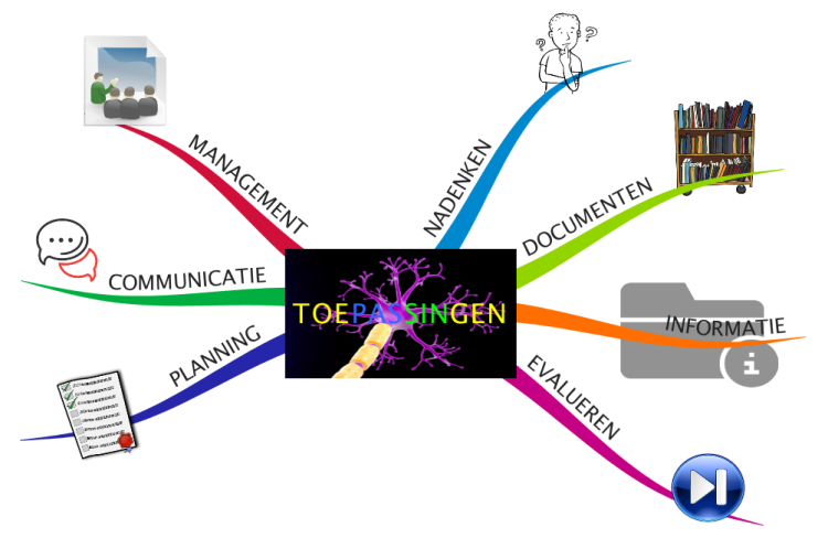 Mind Map  Toepassingen