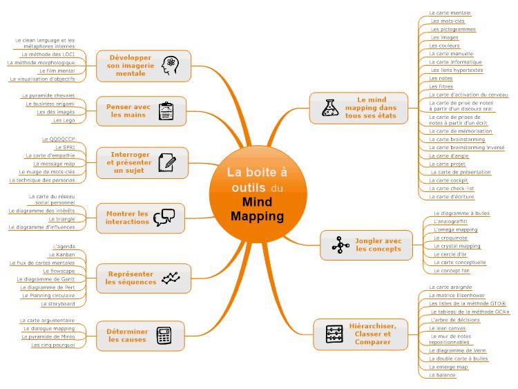 mindmanager mapsommaire la boite outils du mind mapping mind map biggerplate. Black Bedroom Furniture Sets. Home Design Ideas