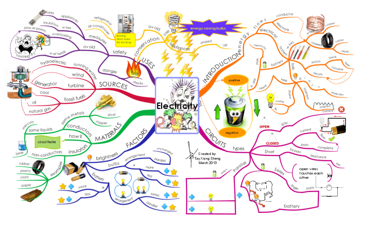 iMindMap: Electricity mind map | Biggerplate