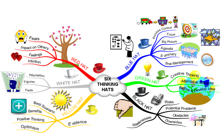 six thinking hats  imindmap mind map template