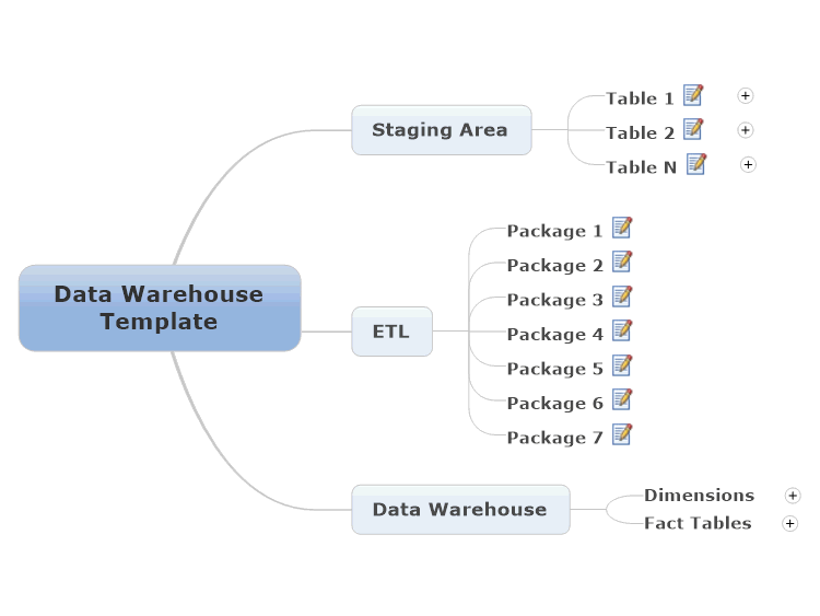 data warehouse template  mindmanager mind map template
