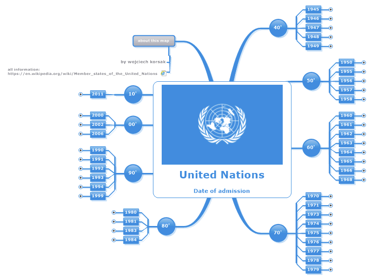 United Nations - Date of admission