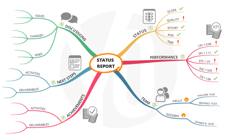 yo project status report template v0 1 1 imindmap mind map template