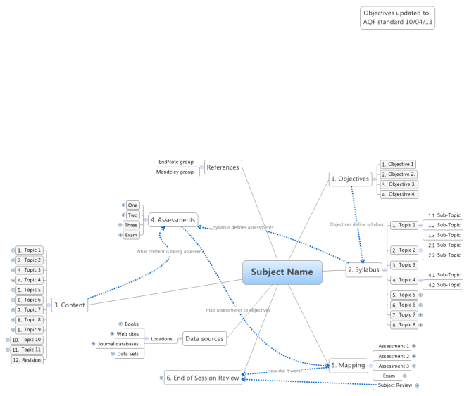 Subject Development map