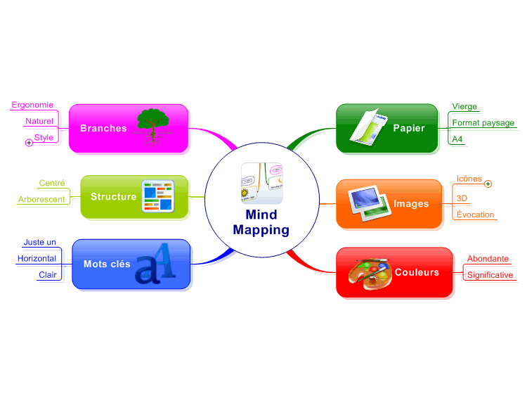 mind mapping  comment  u00e7a marche   mindmanager mind map
