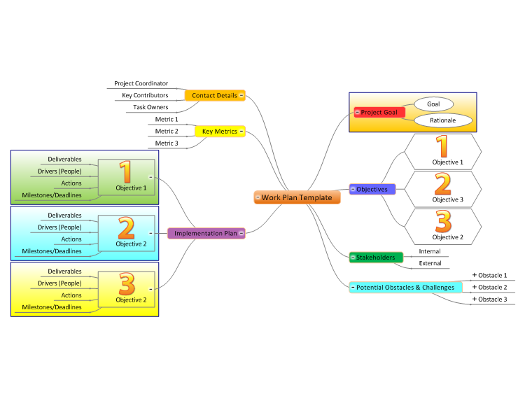 Work Plan Template Mind Map