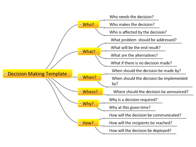 decision making key questions template mindgenius mind map