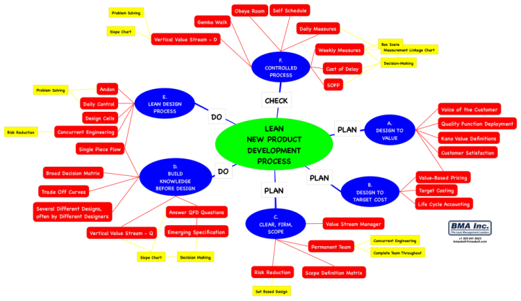 Lean new product development process ithoughts mind map for New product design