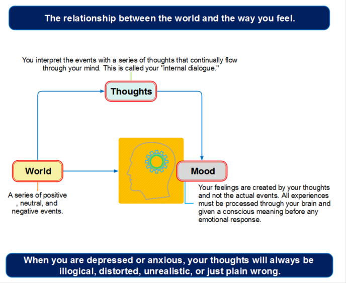 The relationship between the world and the way you feel.