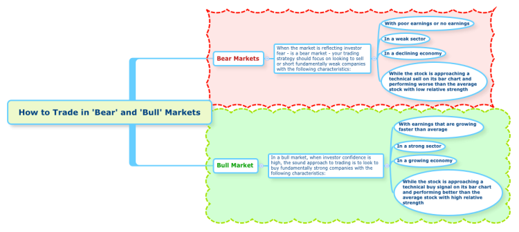How to Trade in 'Bear' and 'Bull' Markets