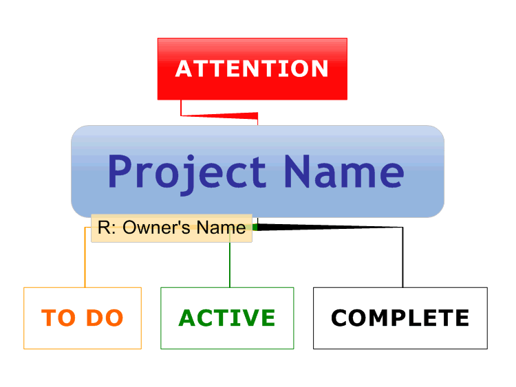 Template for Really Simple Project Management - Hard style ...