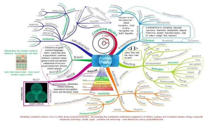 iMindMap: Leadership Positive Influence Group Map mind map ...