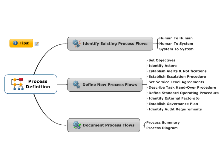Process Definition Mindmanager Mind Map Template Biggerplate