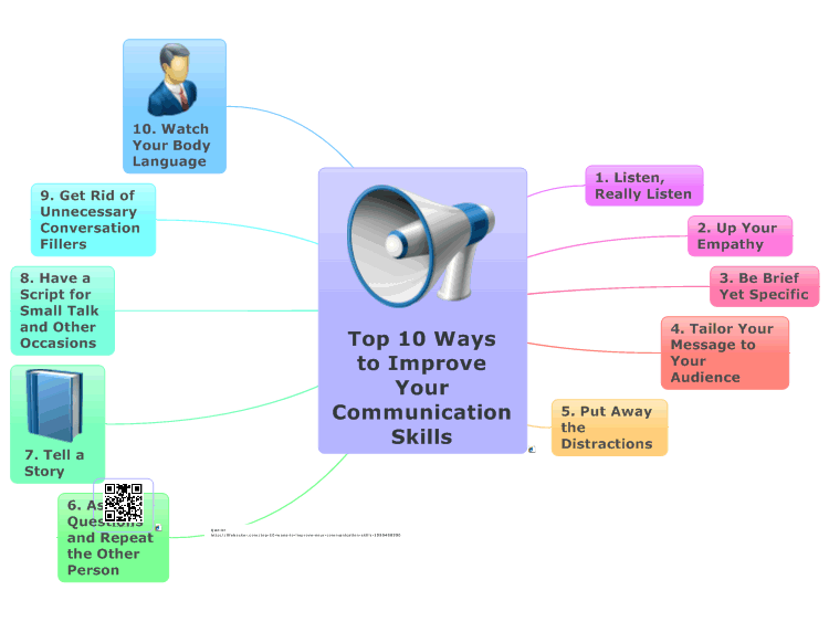 10 Ways To Improve Communication With >> Top 10 Ways To Improve Your Communication Skills Mindmanager Mind