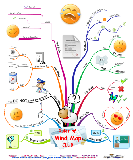 Basic Site Map Example: Rules Of Mind Map Club: IMindMap Mind Map Template