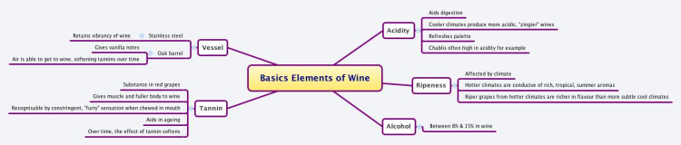 Basic Elements of Wine