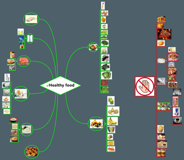 xmind  healthy food mind map