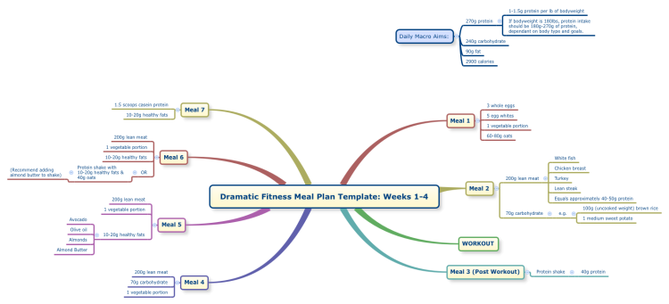 Dramatic Fitness Meal Plan Template: Weeks 1-4