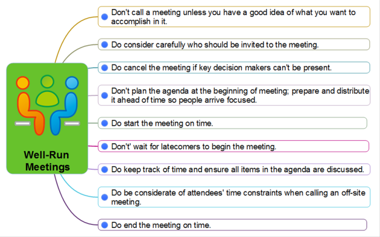 Meeting Agenda Dos Donts | Nice Meeting Agenda Dos Donts Images Gallery Leading Effective
