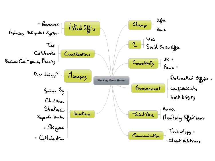 Working From Home - ink map