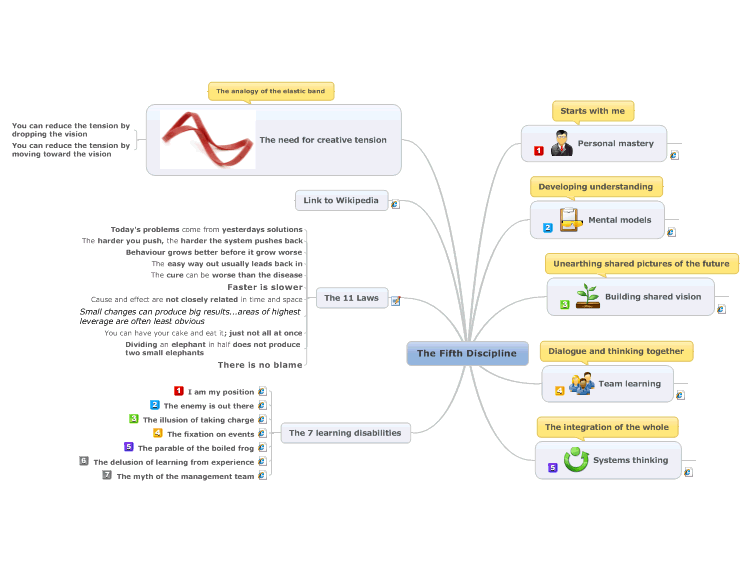 share this mind map