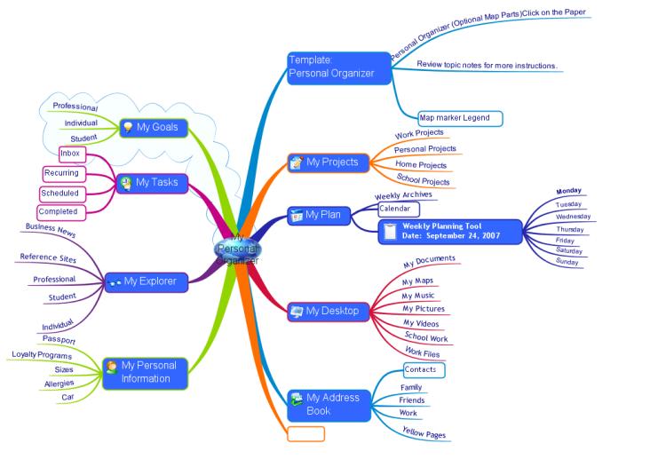 Personal Organizer Imindmap Mind Map Template Biggerplate