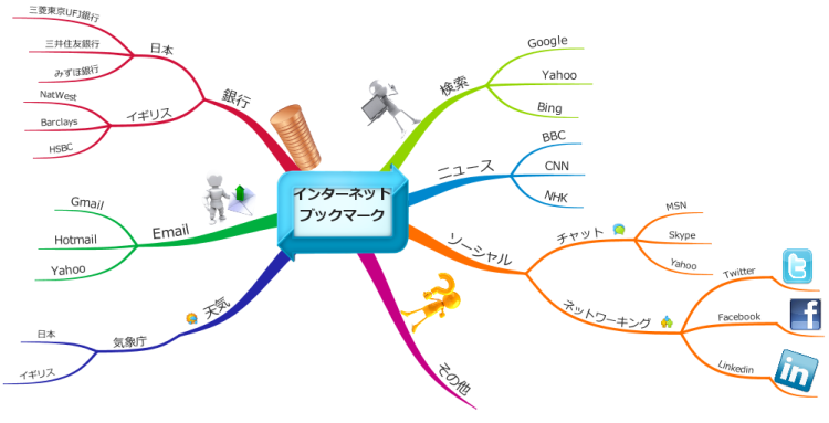 Internet Bookmarks 日本語版