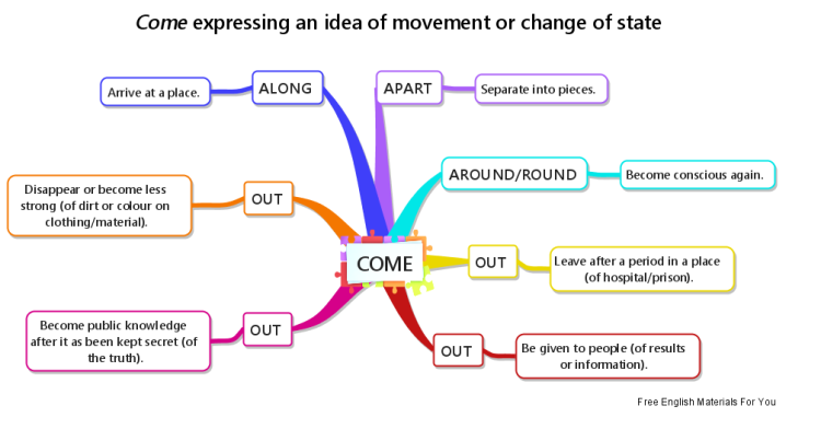 Coming expressing an idea of movement or change of state