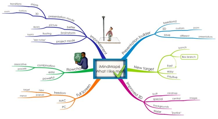 What I like most about iMindmap 6